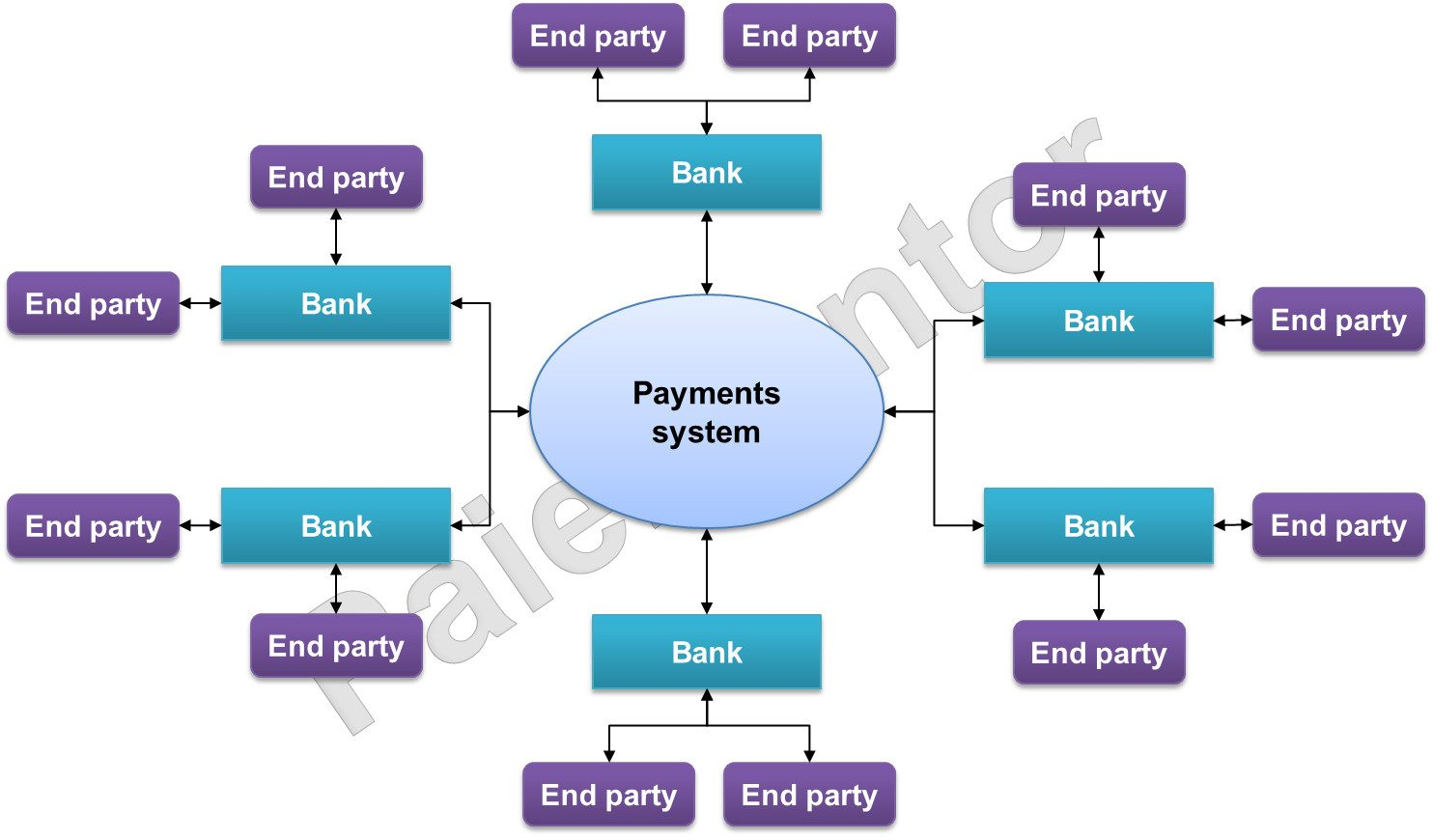 Model of open loop payments system