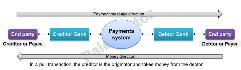 Illustration of pull payment transaction