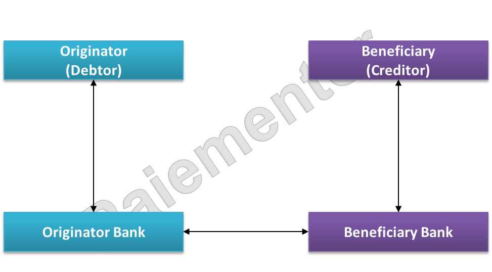 Picture of Model for Intrabankgroup transfer