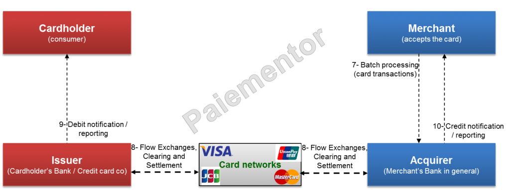 Image of batch processing of card payment transactions