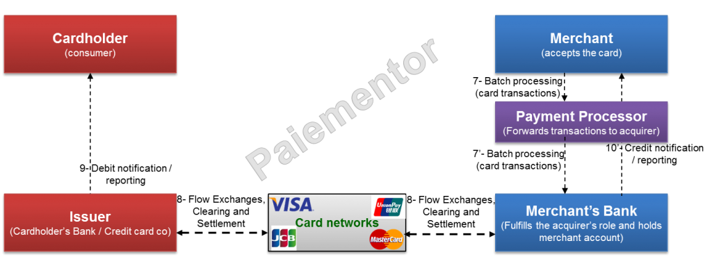 Image of Payment Processor forwarding transactions to Acquirer