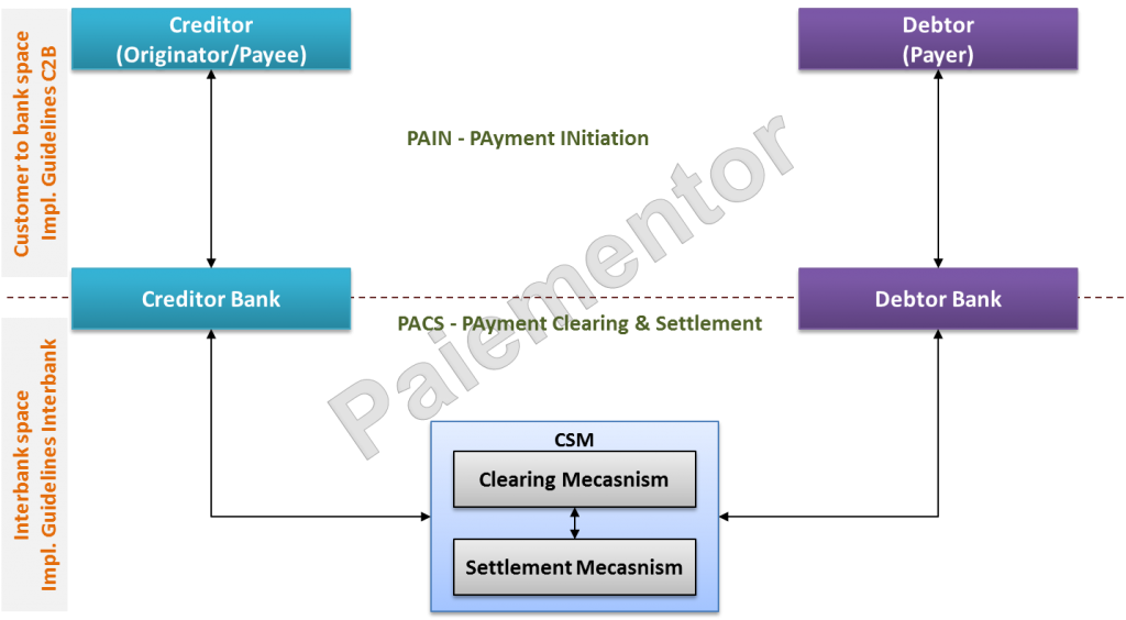 Customer-to-Bank space and interbank space for the SDD Schemes