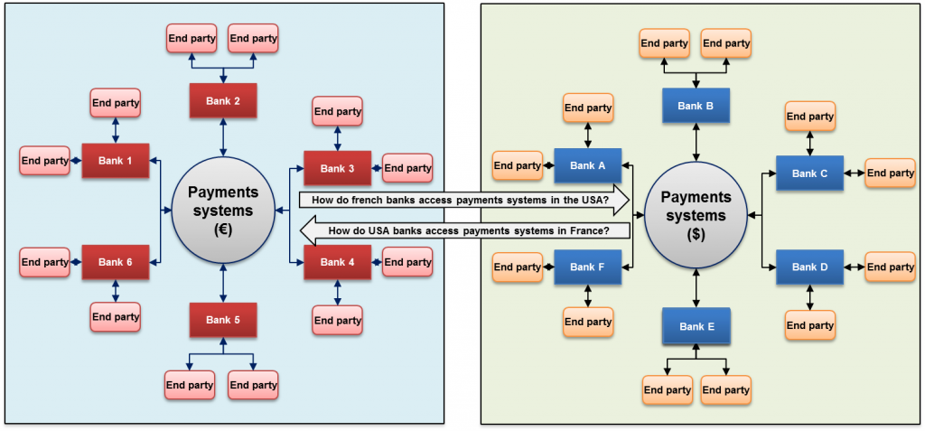 Image of Payments Systems in France and the USA