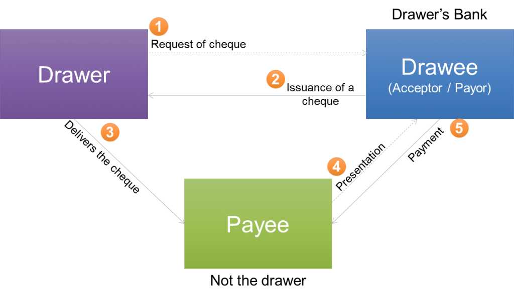 Parties involved in a cheque
