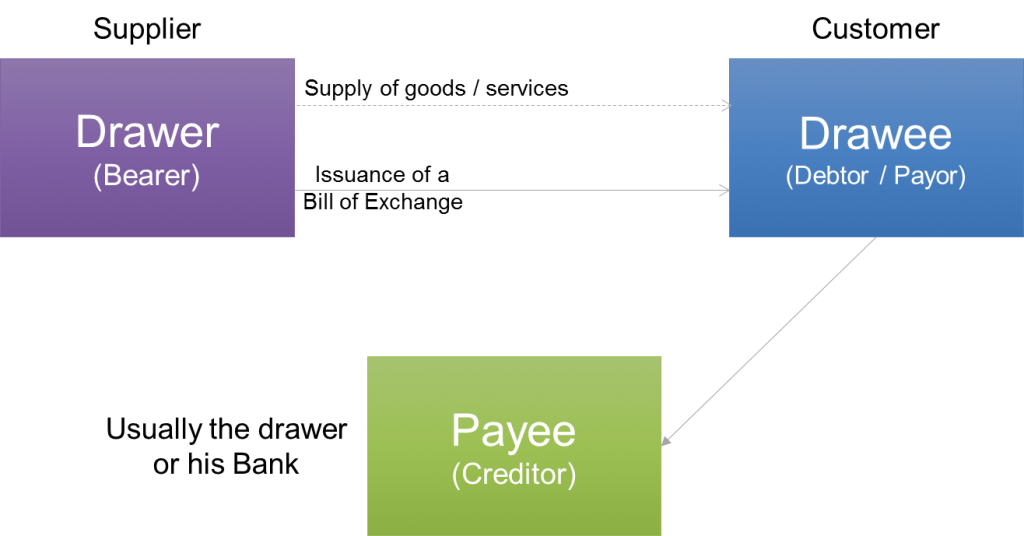 Three main parties involved in a bill of exchange