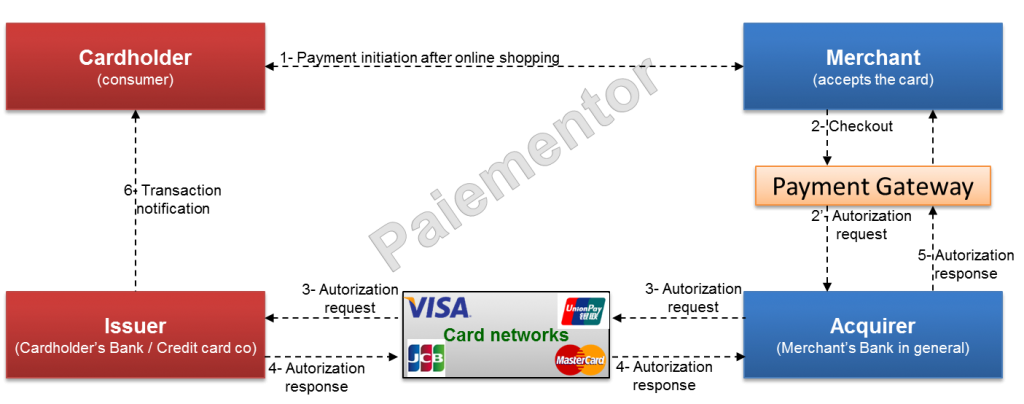 Image of Payment Gateway Location