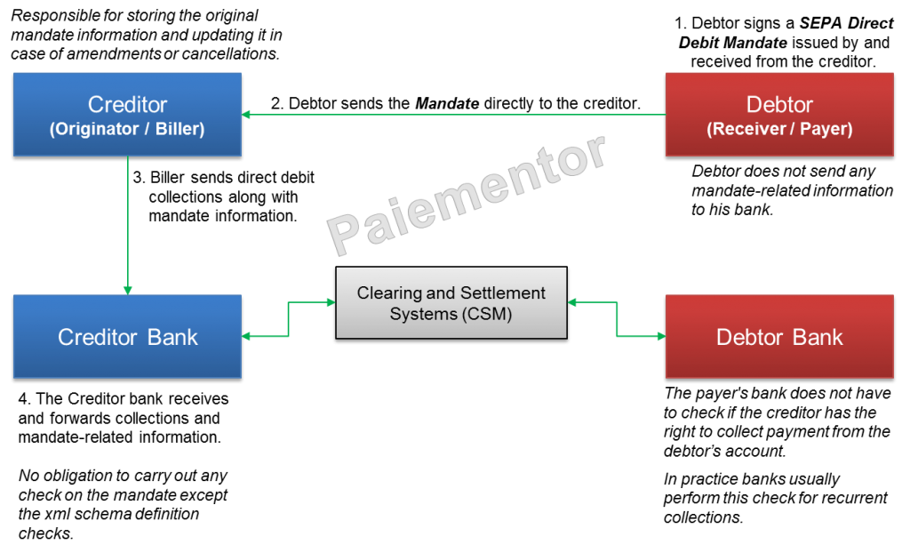 Image for Creditor driven Mandate Flow
