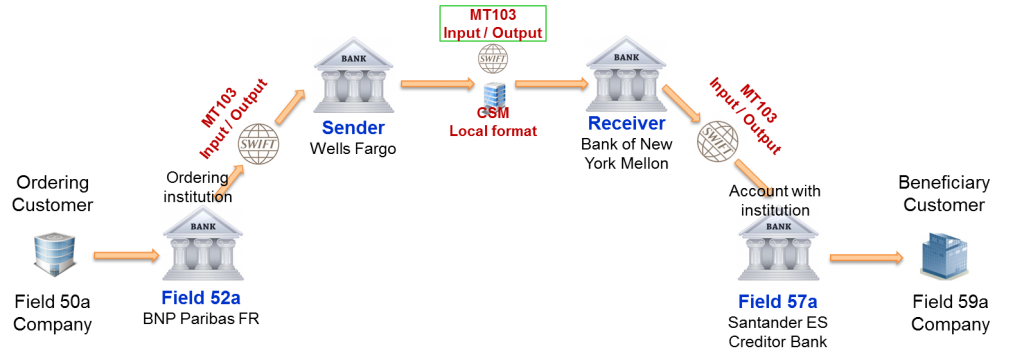 MT103 Serial Payment 2 between Sender correspondent and Intermediary Institution