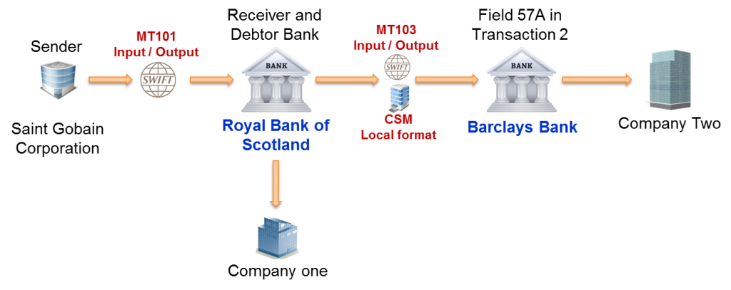 SWIFT MT101 - Basic example with two domestic transactions