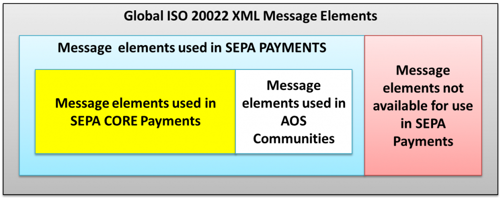 ISO 20022 and The SEPA payments messages elements